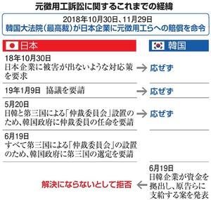 元徴用工をめぐる対立、どうすれば「解決」に近づくの:朝日新聞デジタル