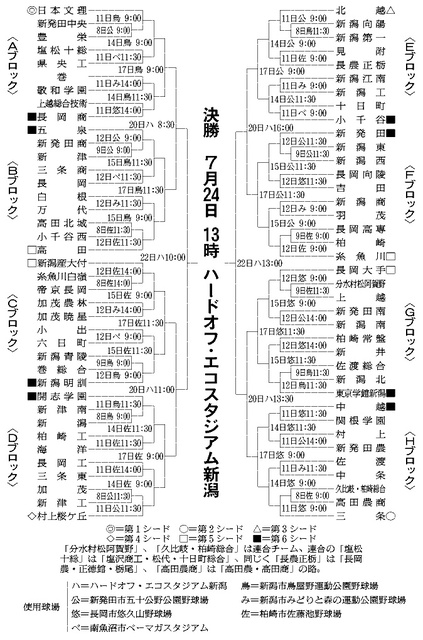 新潟)77チームみなぎる闘志 新潟大会組み合わせ決定