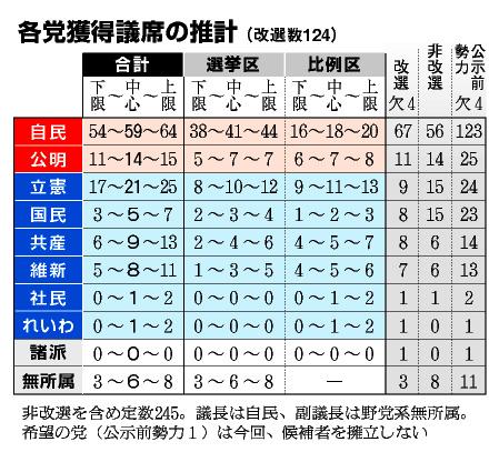 【NHKをぶっ壊す!】NHKから国民を守る党 総合 20議席目【N国党】 YouTube動画>1本 ->画像>30枚