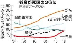 老衰で亡くなる人が増加、死因の...