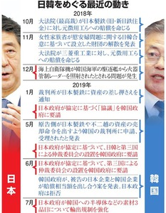 道筋見えない元徴用工問題 国際裁判も「実効性乏しい」:朝日新聞デジタル