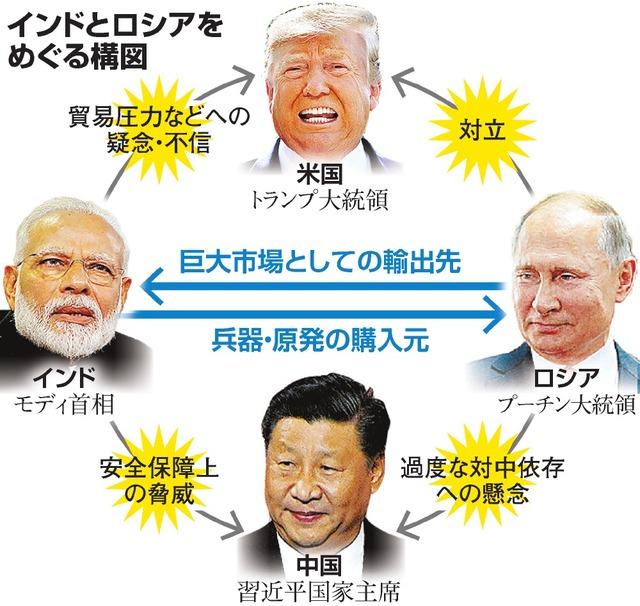 インド、なぜロシアに急接近? 共通していた警戒相手:朝日新聞デジタル