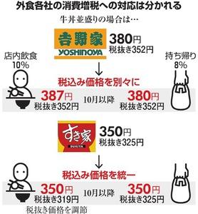 チキン、牛丼…自腹切って価格維持 増税で客離れ懸念:朝日新聞デジタル