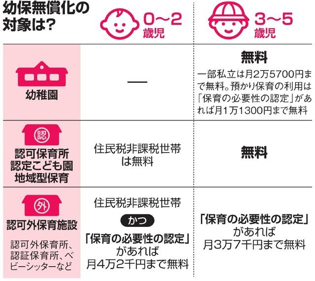 【朝日新聞より】迫る幼児教育・保育無償化、混乱や課題が浮き彫りに