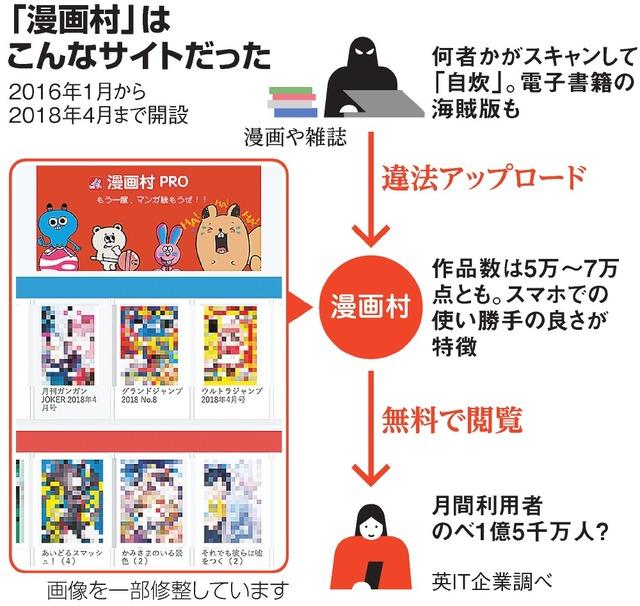 村 漫画 漫画村の代わりに無料で漫画を読める海外サイト100選