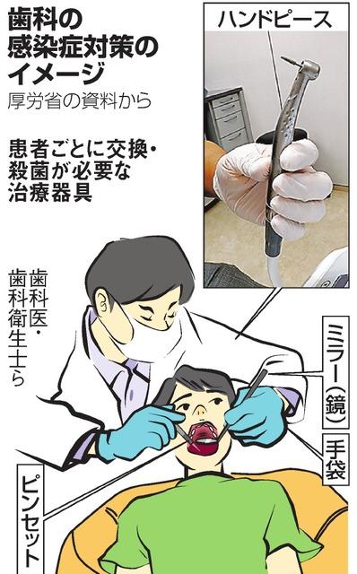 歯医者 クラスター