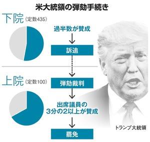 いちからわかる!)米大統領の弾劾って、どういうこと?:朝日新聞デジタル