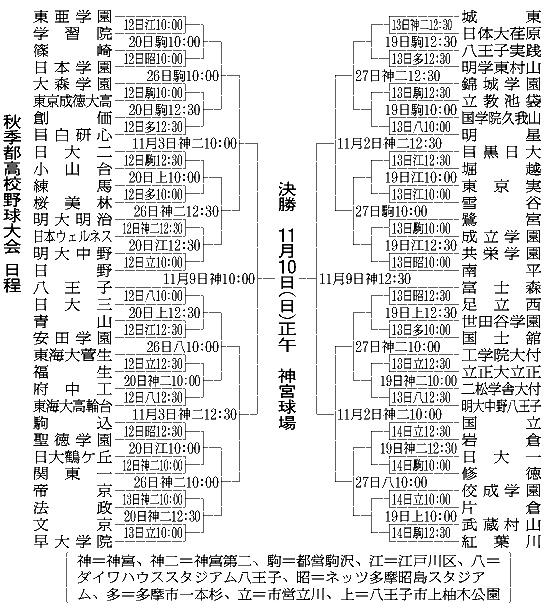 高校 野球 都 東京 【東西統合】東京都の高校野球part80【夏のシード確定】