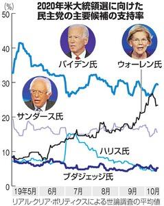 アメリカ大統領選挙 仕組み