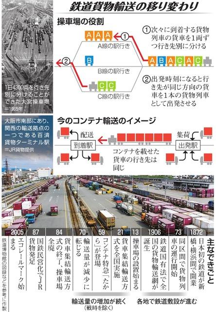 消えた貨車操車場 トラック輸送の技術革新に押されて:朝日新聞デジタル