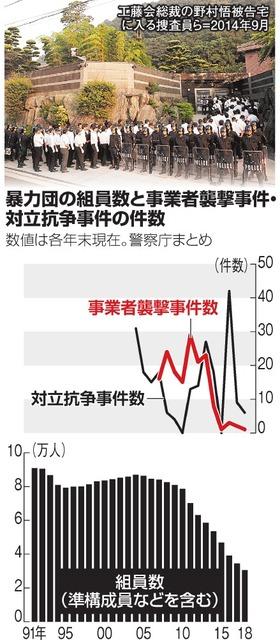 いちからわかる!)暴力団員による事件、今もたくさんある?:朝日新聞 ...
