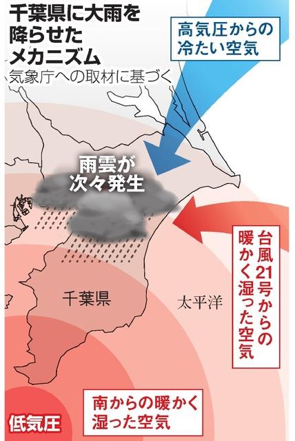 メカニズム 台風