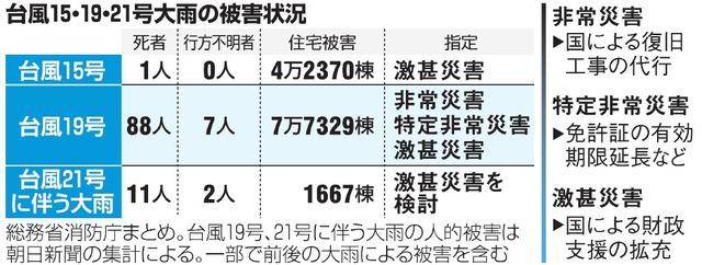 台風 15 号 激甚 災害