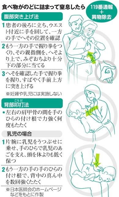 喉 が 詰まる 感じ 息苦しい 対処 法
