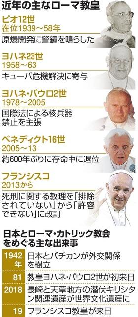 ローマ 法王 教皇