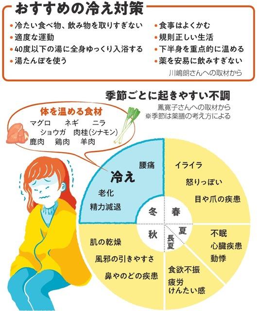 食材 体 を 温める 体が温まる食べ物おすすめランキング【冷え対策に効果的】