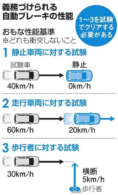 自動ブレーキ、新型車で義務化 21年度にも 政府方針