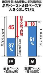 農産品の関税撤廃率を独自試算 政府公表より農家に打撃:朝日新聞デジタル