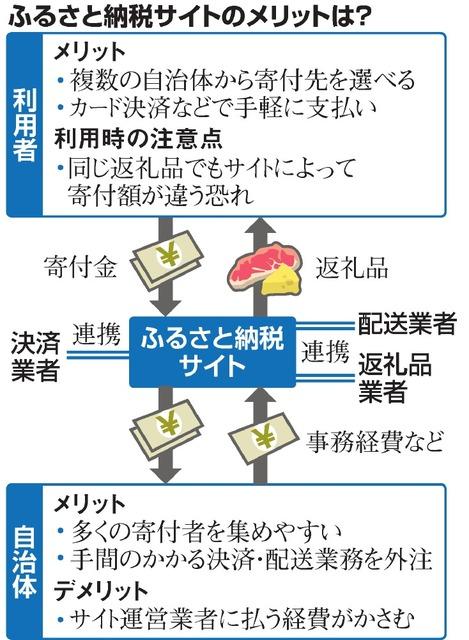 同じ返礼品でも寄付額が違う? ふるさと納税サイトの謎:朝日新聞デジタル