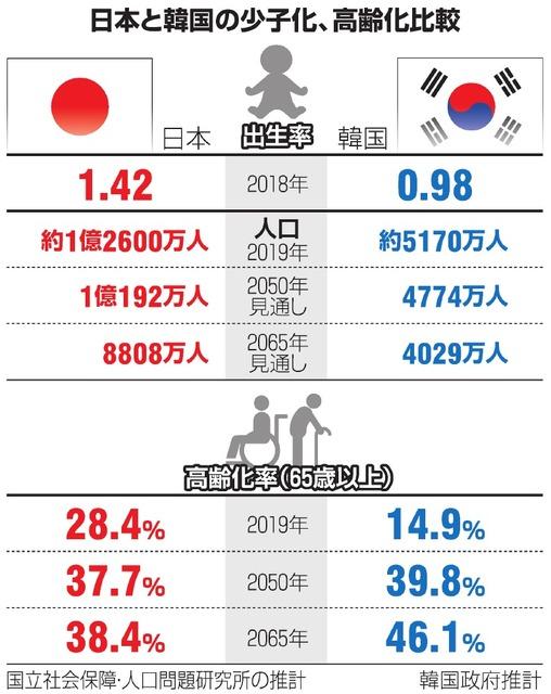 韓国、急速に進む少子化 「出産奨励」に冷ややかな若者:朝日新聞デジタル