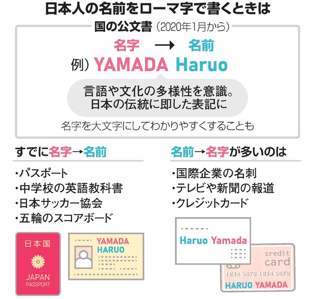 ローマ字表記も名字→名前の順に ラグビーのあの人も:朝日新聞デジタル