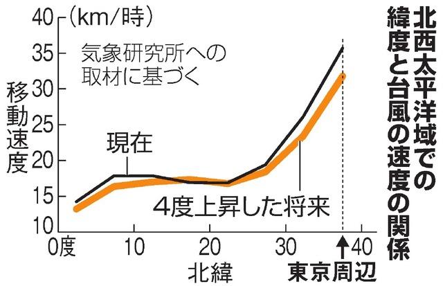 地球 温暖 化 台風
