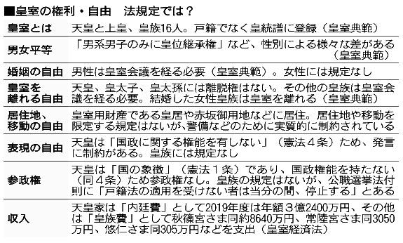 皇族の「人権」どこまで? 目につく「不自由さ」:朝日新聞デジタル