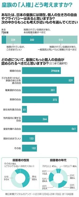 フォーラム)皇族の「人権」:朝日新聞デジタル