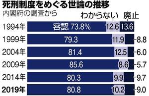 死刑制度やむを得ない」8割超 内閣府調査、4回連続:朝日新聞デジタル