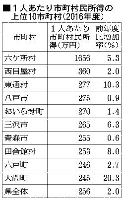 青森)1人当たり市町村民所得、六ケ所が1位:朝日新聞デジタル