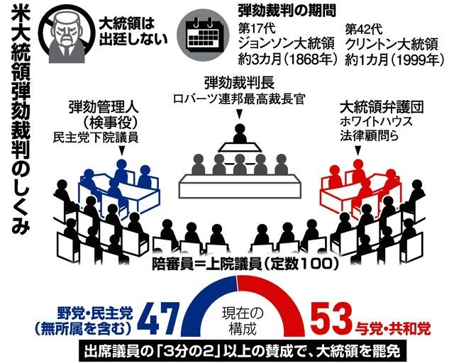 トランプ氏、権力の乱用か無罪か 弾劾裁判、本格審理:朝日新聞デジタル