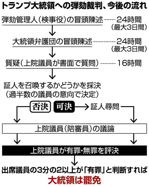 トランプ氏の弾劾裁判、進め方から紛糾 与野党はや激突:朝日新聞デジタル