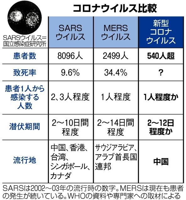 日本 感染 sars