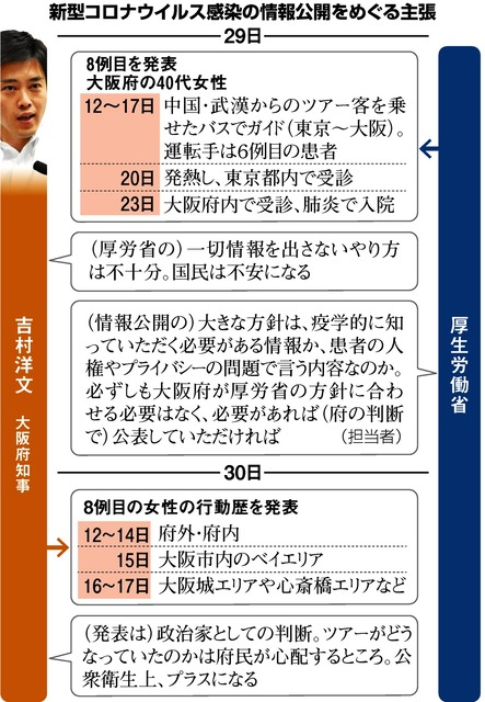 コロナ ウイルス 感染 大阪