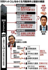 後発業者が頼った秋元議員 頓挫したIR、汚職の温床に:朝日新聞デジタル