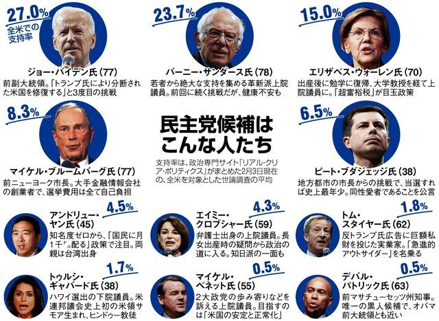打倒トランプ氏」競う民主党11候補 世論トップは… - アメリカ大統領 ...