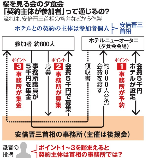 安倍晋三、安倍事務所とニューオータニの「合意」認める  [649819358]YouTube動画>2本 ->画像>72枚