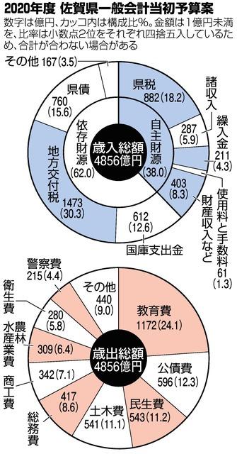佐賀)県一般会計当初予算案は4855億円:朝日新聞デジタル