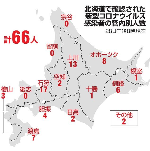 新型 肺炎 北海道
