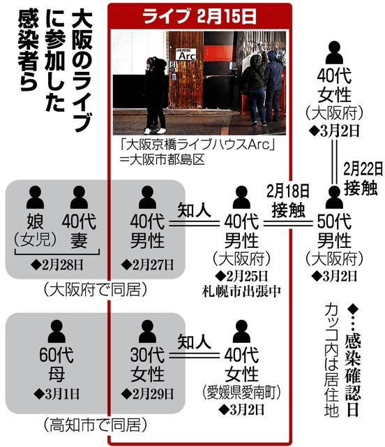 「大阪のライブに参加した感染者」の画像検索結果