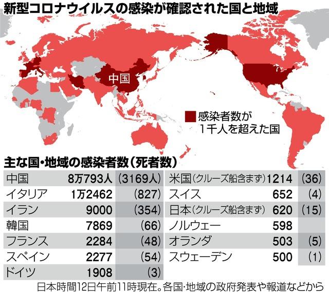 世界 コロナ 感染 者 数 最新