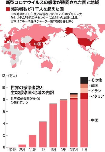 世界 感染 コロナ 者 新型 ウィルス 数