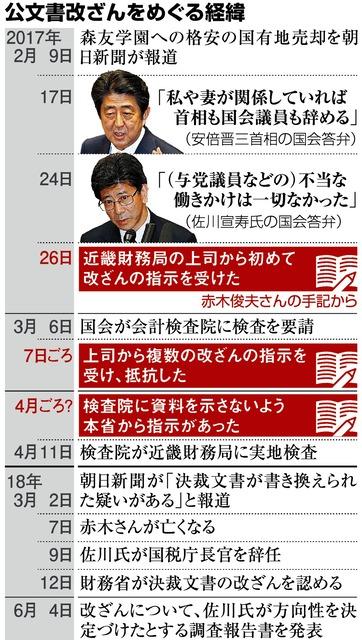 忖度と隠蔽、議論再燃か 森友問題、政権「今さら…」 :朝日新聞デジタル