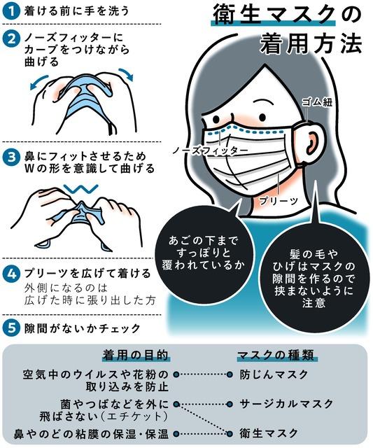 サージカルマスクと普通のマスクの違い