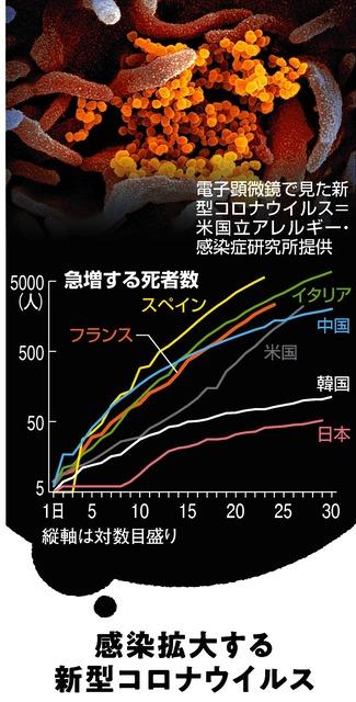 日本 死者