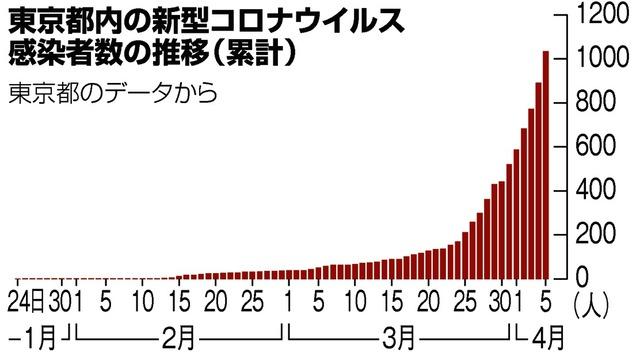 新型 コロナ 東京 都 感染 者
