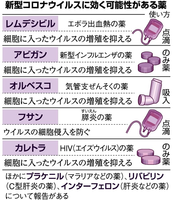 コロナ 効く 薬 治療薬開発 現状は 新型コロナウイルス|NHK