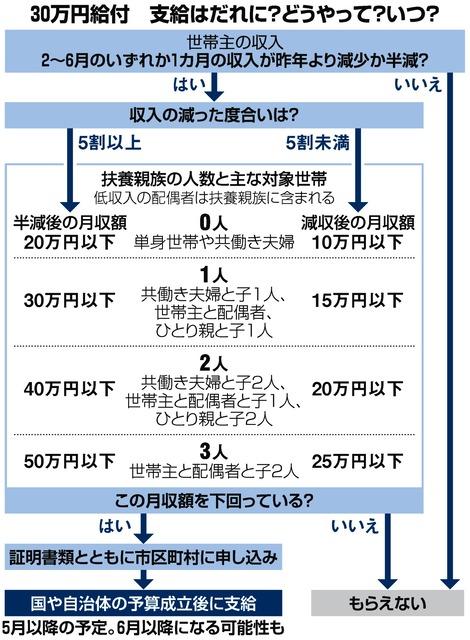 減収世帯に30万円給付 三つの疑問 誰がいつどうやる 新型コロナウイルス 緊急事態宣言 朝日新聞デジタル