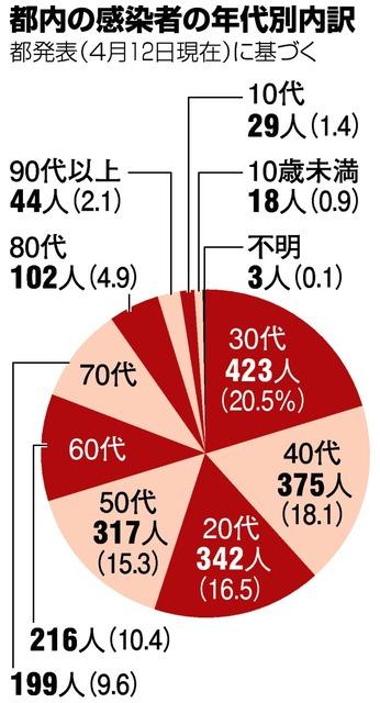 コロナ 感染 者 数 東京 都 今日