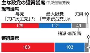 韓国与党が議席6割 文大統領「重大な責任」 総選挙:朝日新聞デジタル